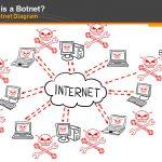 zeus-p2p-botnet