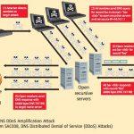 DDOS SPOOFING UDP DNS OPEN SERVER